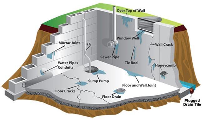 Waterproofing a Basement in Rocky River, OH