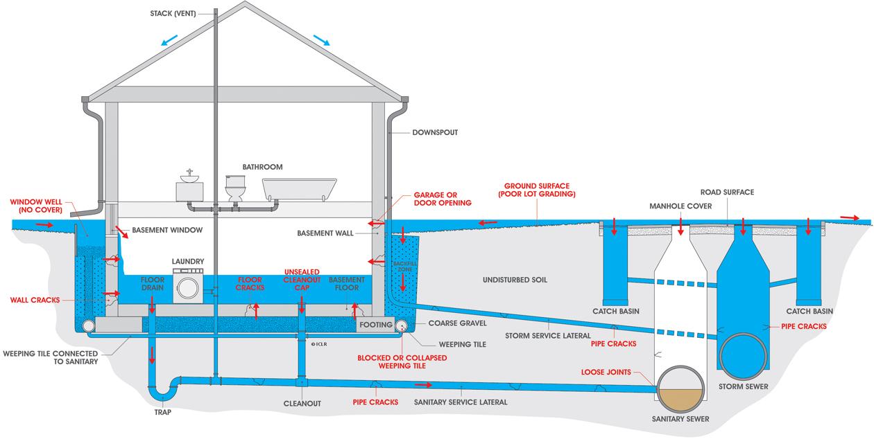 Valley Pool Piping Diagram Wiring Libraries Delta Roman Tub Faucet Free Download Diagrams Flooded Basement In Avon Lake Absolute Plumbing U0026 Boilerflooded